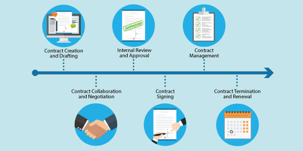 contract_management_drip_blog_600x300