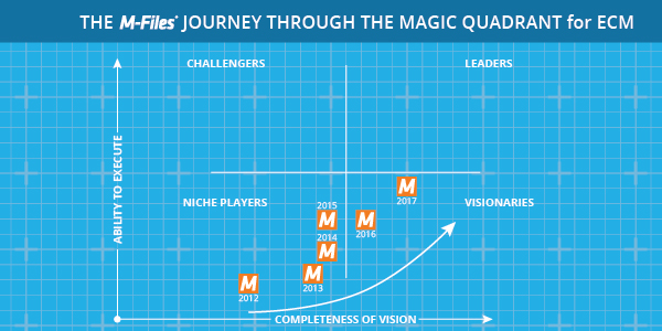 M-Files cesta v rámci Gartner magického kvadrantu