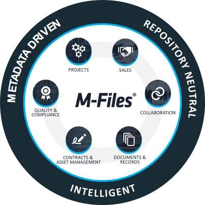 M-Files Online